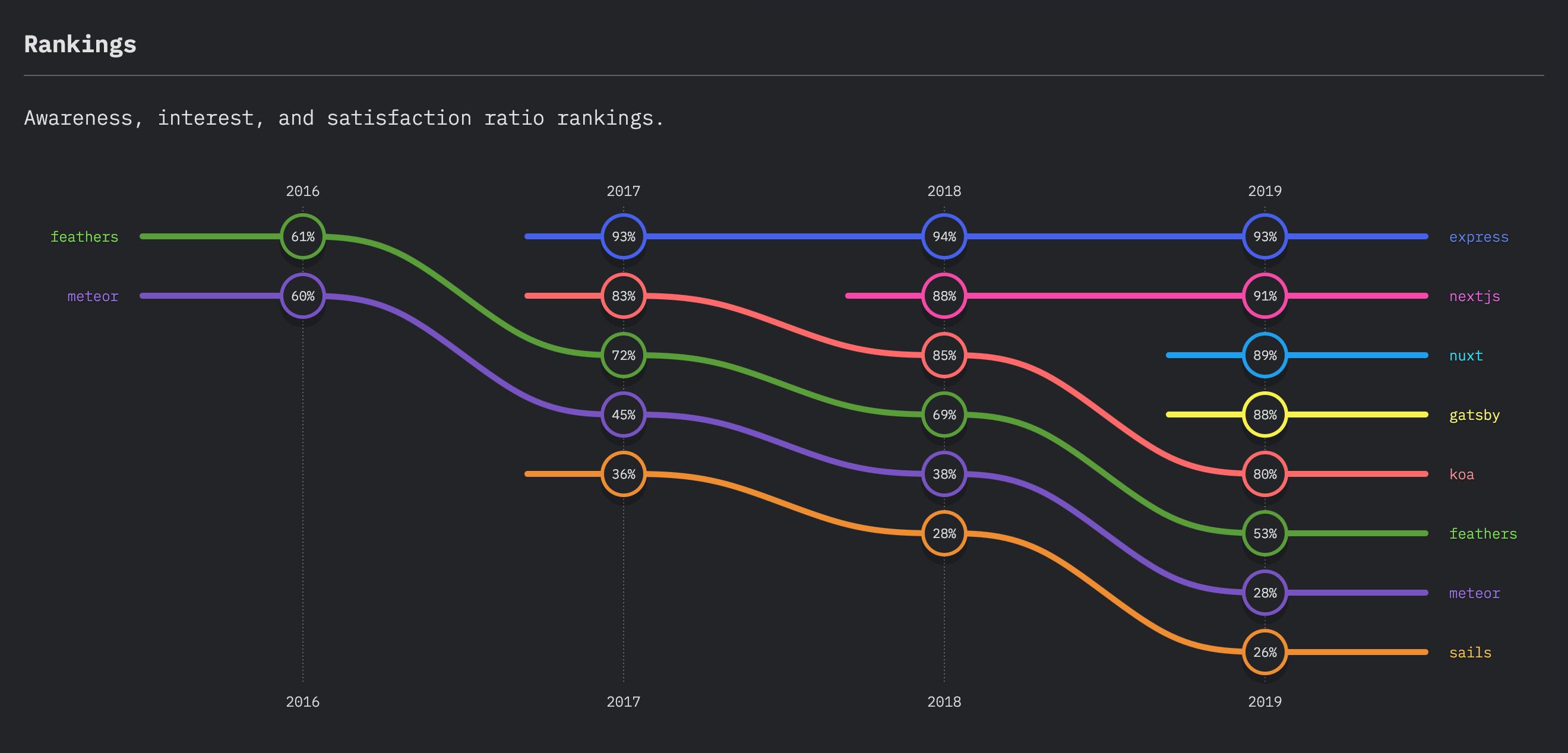 Interés de Backend en JavaScript 2019