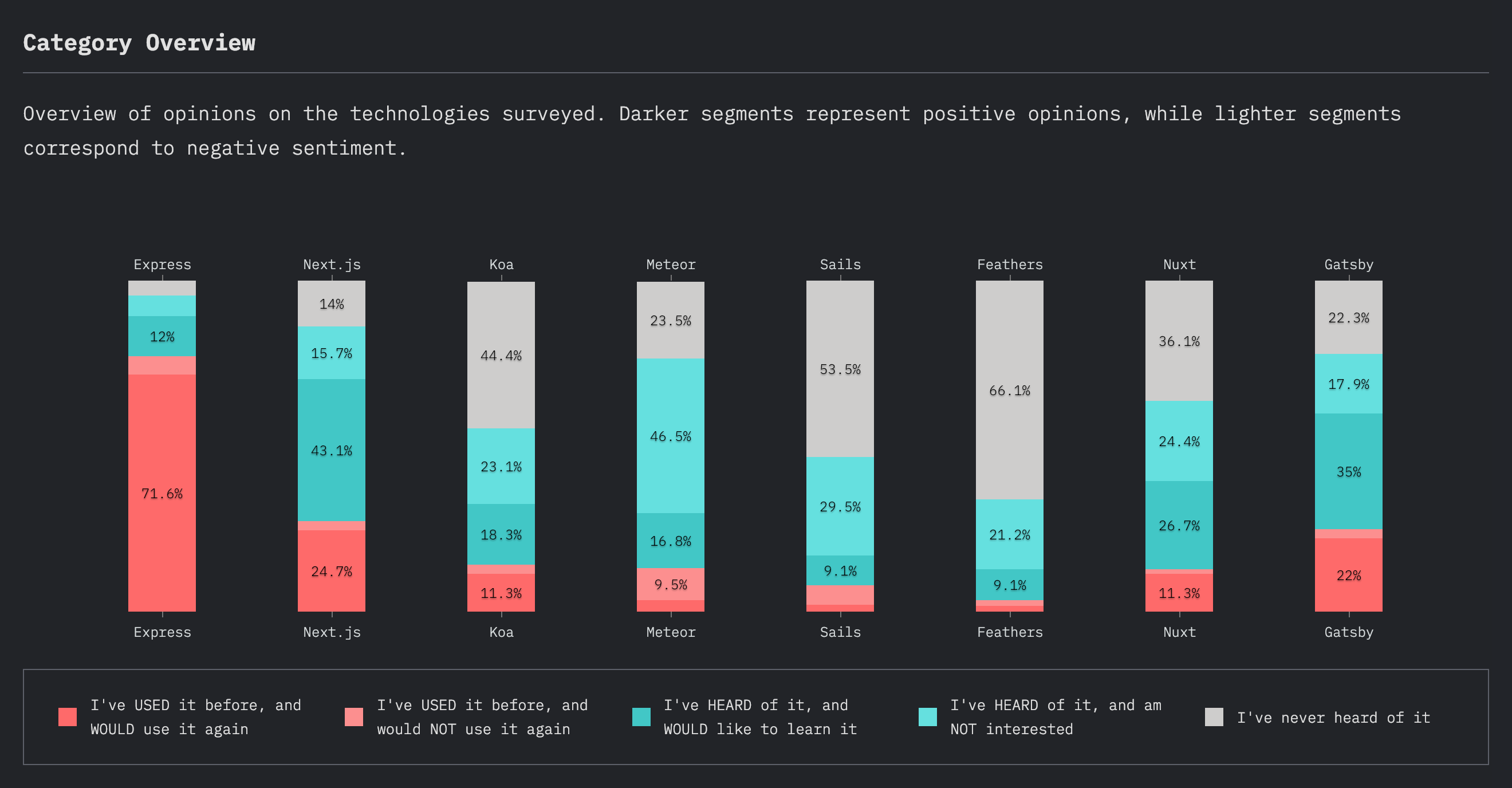 Conocimiento de Backend en JavaScript 2019 (category overview)