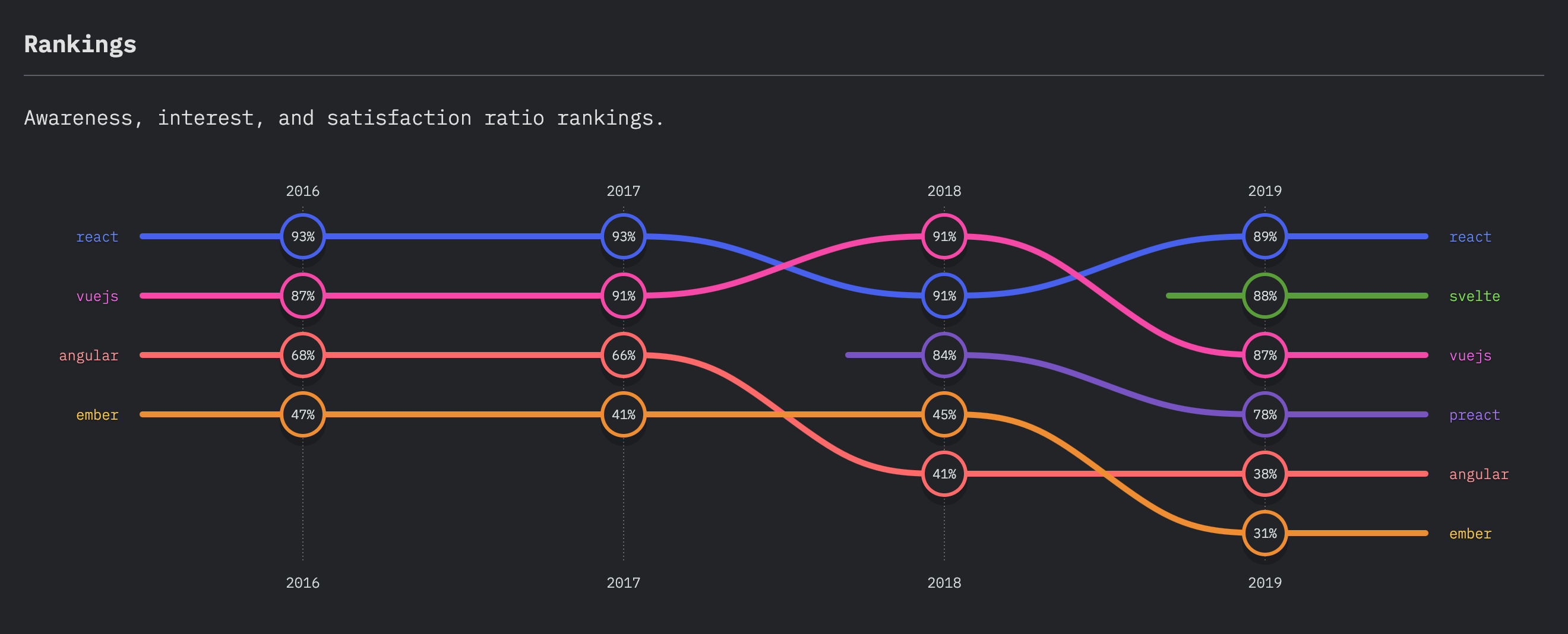 https://2019.stateofjs.com/images/captures/front_end_frameworks_experience_ranking.png