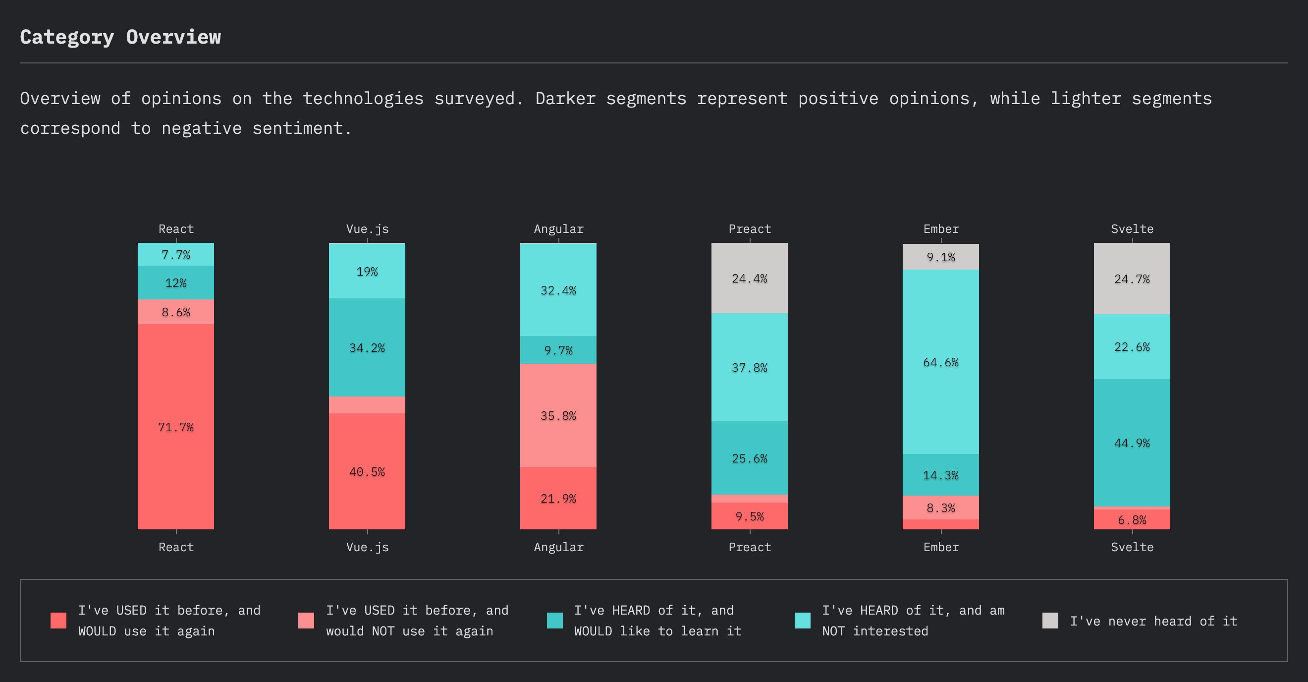 Conocimiento de Frontend en JavaScript 2019 (category overview)