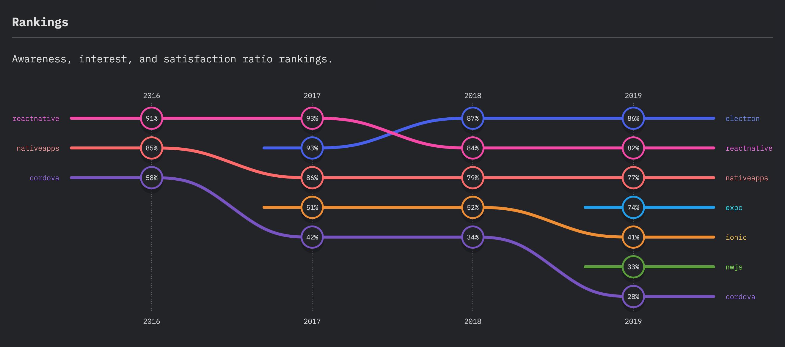 Interés de JavaScript para Desarrollo Multiplataforma en 2019