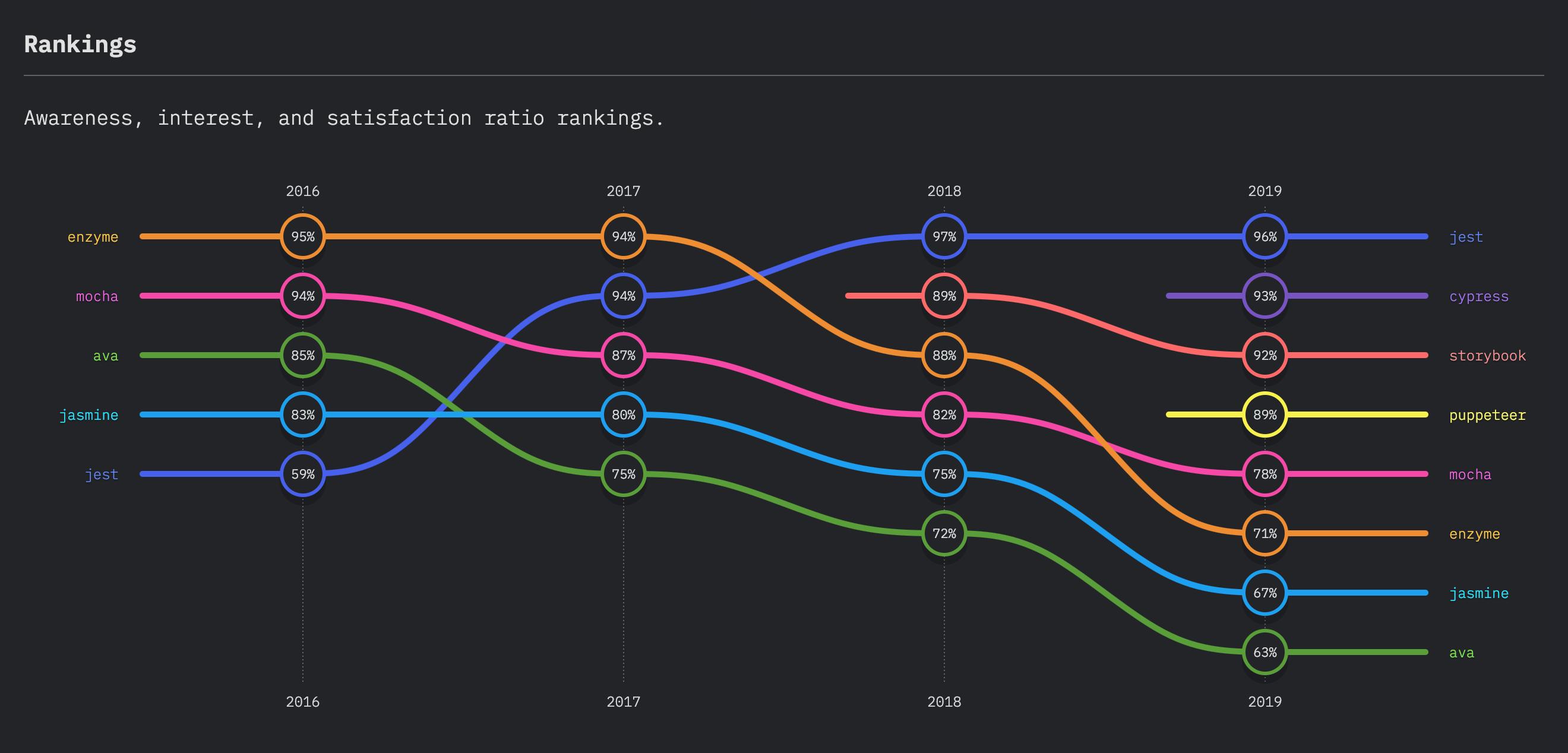 Satisfacción de Testing en JavaScript 2019